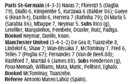 Telegraph player ratings PSG 1-2 Man Utd 2020
