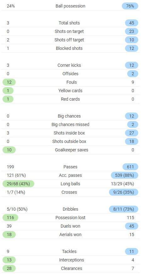 VVV 0-13 Ajax Full Time Post Match Stats