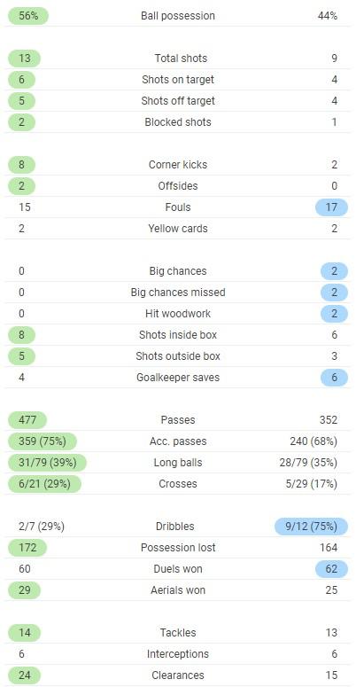 WBA 0-0 Burnley Full Time Post Match Stats