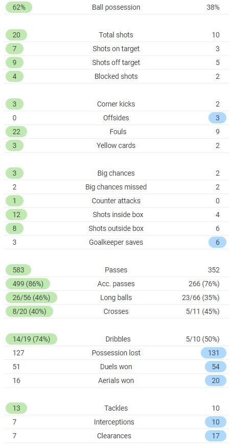 full time stats rennais 1-1 krasnodar 2020