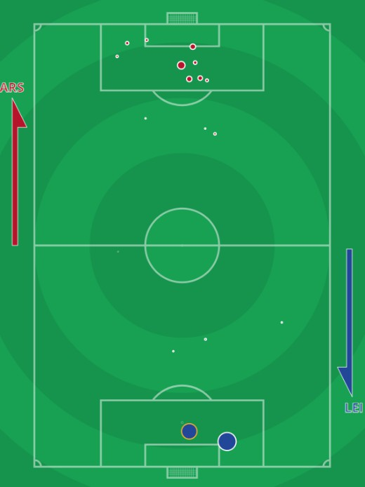 xG Arsenal vs Leicester October 25 2020