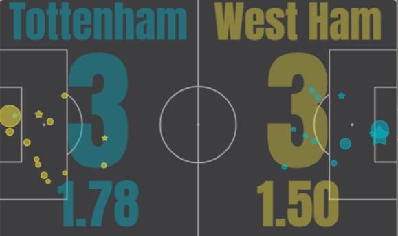 xG Tottenham 3-3 West Ham 2020
