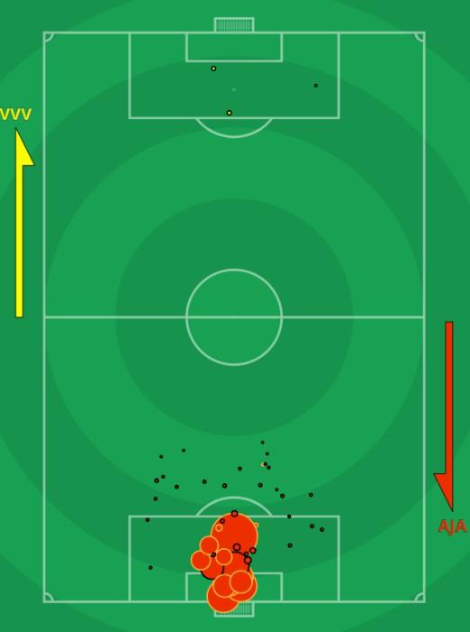 xG VVV Venlo vs Ajax 2020 0
