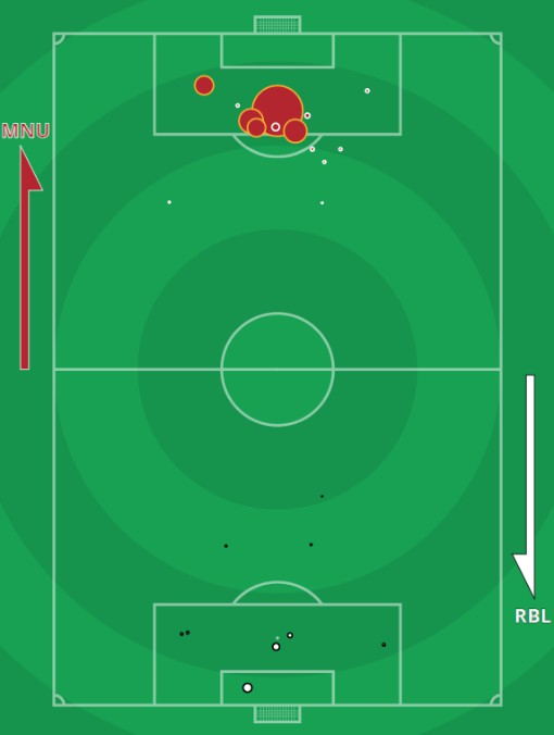 xG manchester United RB LEIPZIG Champions League October 2020