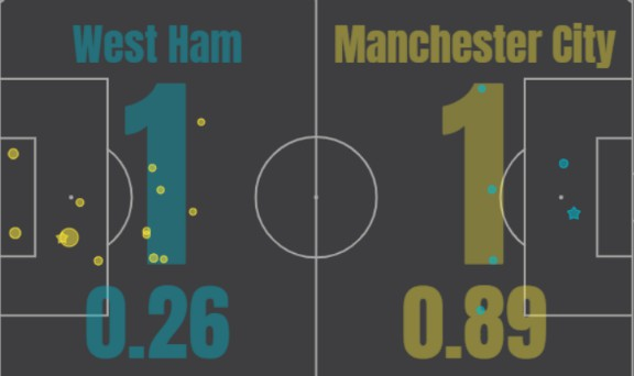xg West Ham Man City 2020