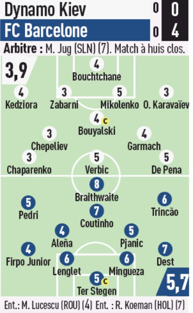 Dynamo Barca Player Ratings L'Equipe
