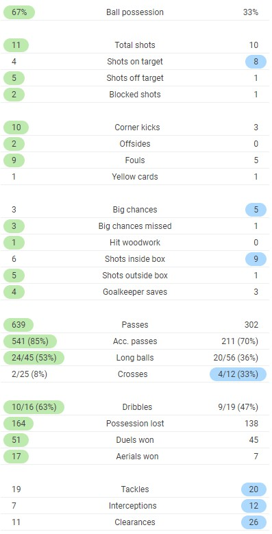 Full Time Post Match Stats Leeds 1-4 Leicester