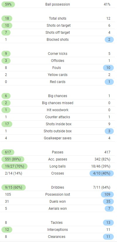 Full Time Stats Barcelona 5-2 Betis