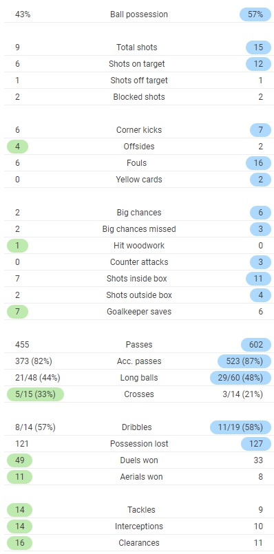 Full time post match stats Atalanta 0-5 Liverpool UCL 2020