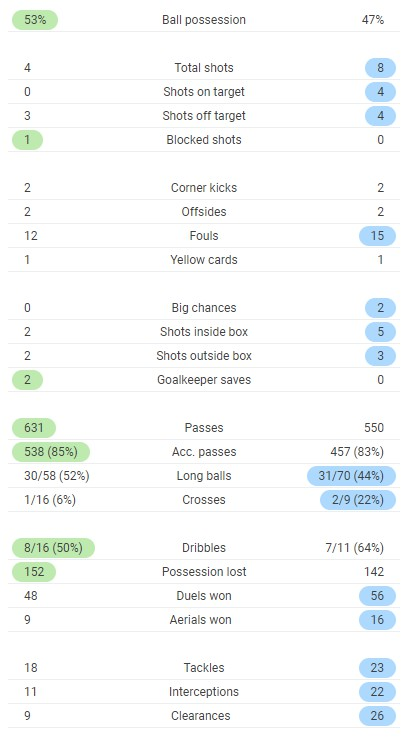 Full time post match stats Liverpool 0-2 Atalanta Champions League