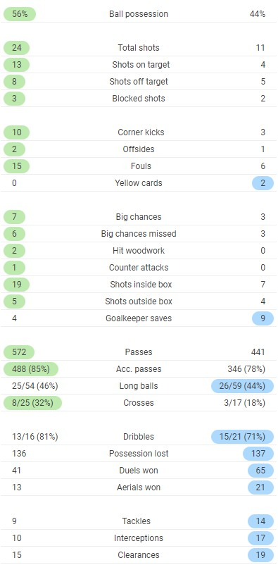 Full time post match stats Liverpool 3-0 Leicester 2020