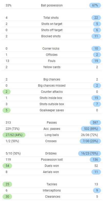Full time post match stats spurs 2-0 man city 2020