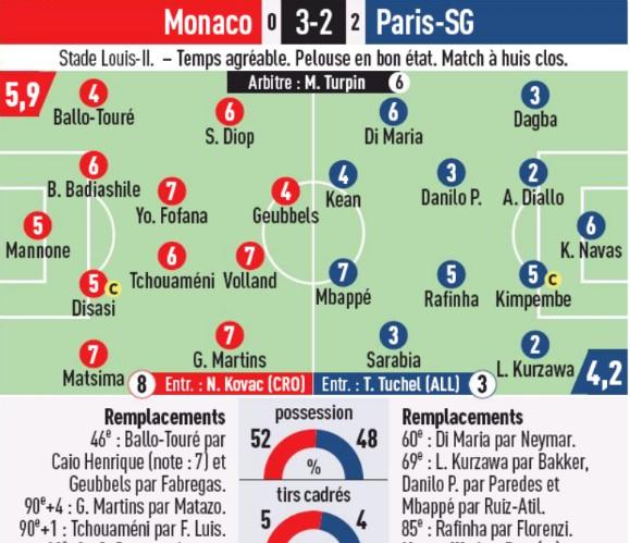 Player Ratings Monaco vs PSG 2020 L'Equipe