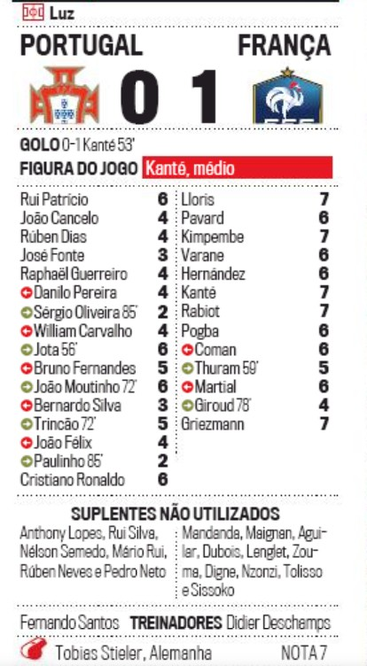 Portugal France Player Ratings 2020 Manha Newspaper
