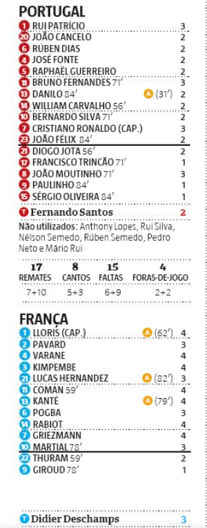 Portugal v France Player Ratings 2020 Record