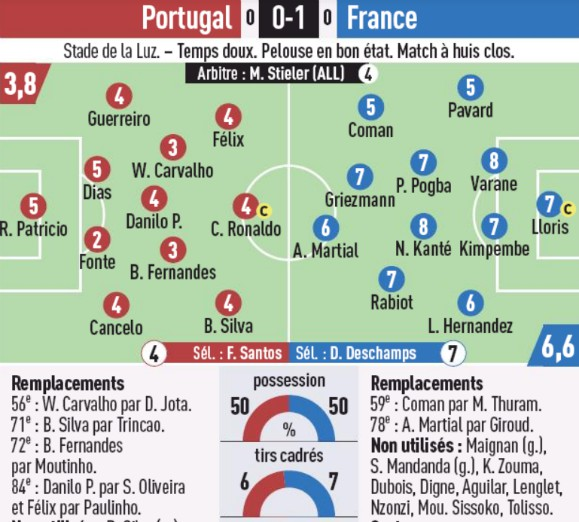 Portugal vs France 2020 Player Ratings L'Equipe