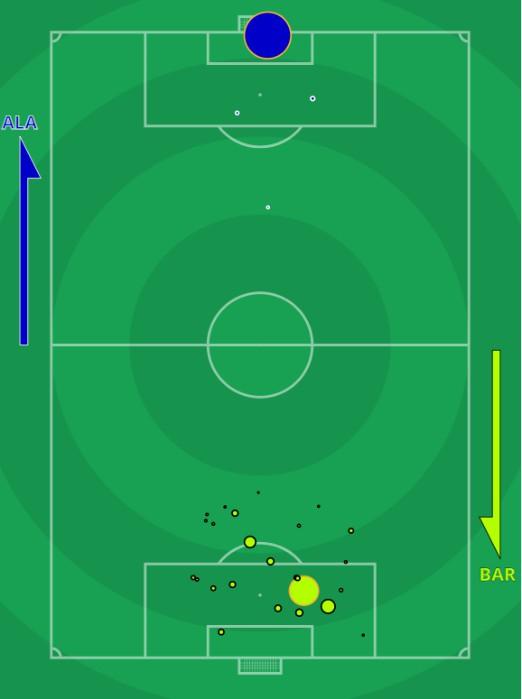 xG Alaves vs Barcelona 2020
