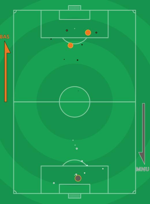 xG Istanbul Basaksehir vs Manchester United 2020 Champions League