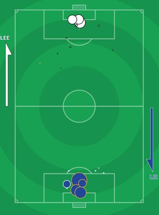 xG Leeds vs Leicester City 2020