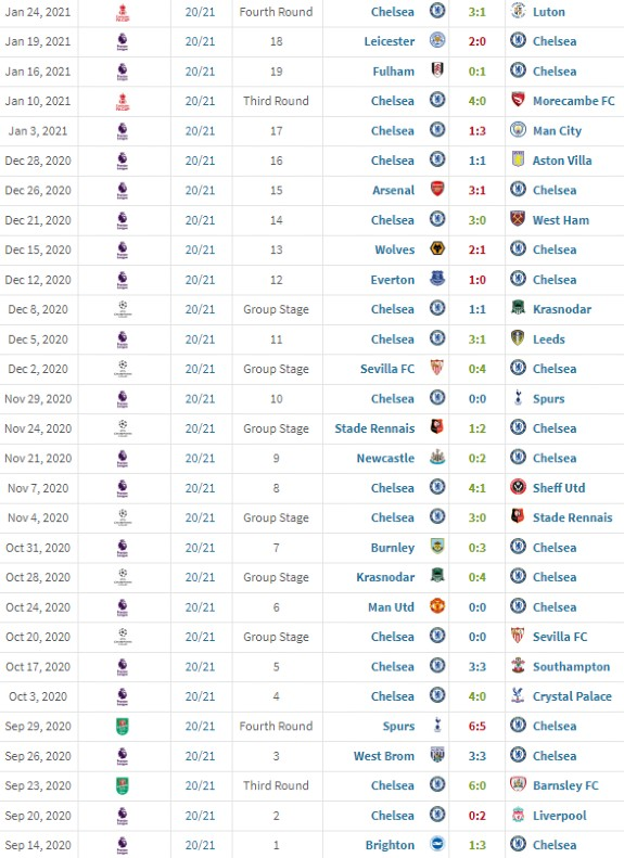 Frank Lampard Chelsea Manager Stats | List of games ...