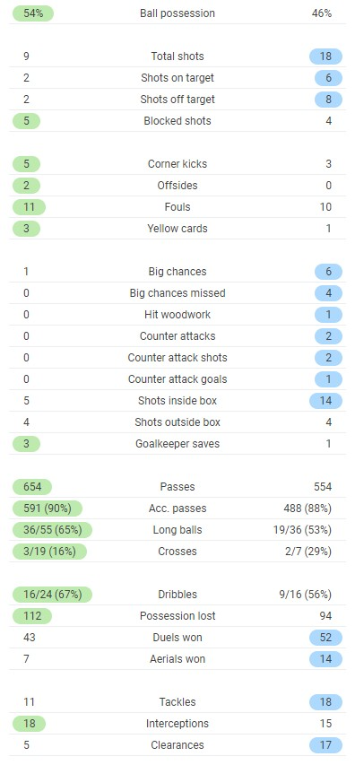 Full Time Post Match Stats Chelsea vs Manchester City 2021