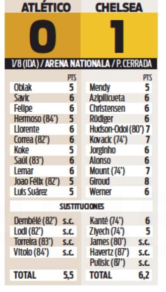 Atleti Chelsea Player Ratings Diario Sport