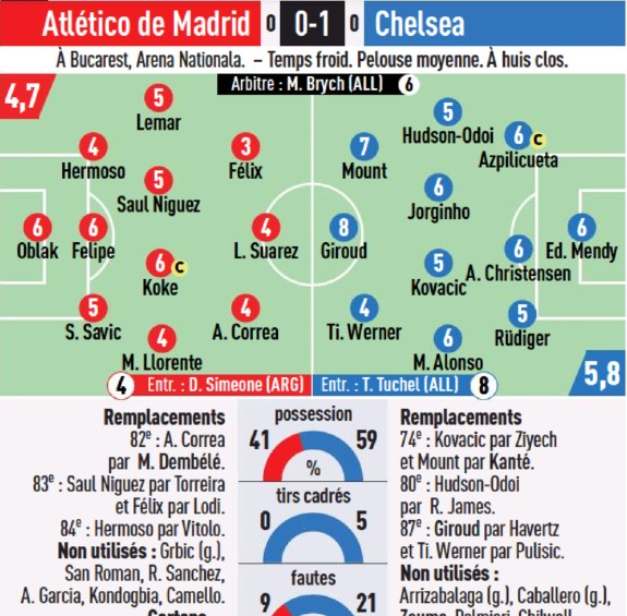Atletico Madrid v Chelsea Player Ratings L'Equipe