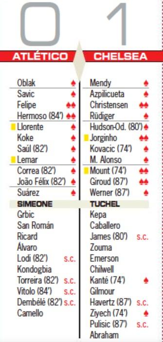 Atletico Madrid vs Chelsea ratings AS Champions League