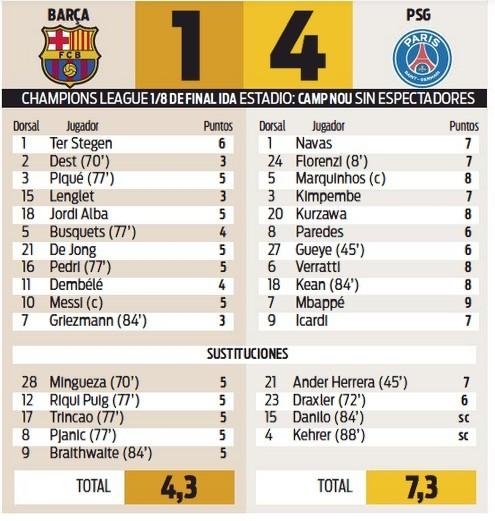 Βαθμολογία 1-4 PSG Player Barcelona Barcelona 2021 Sport Εφημερίδα