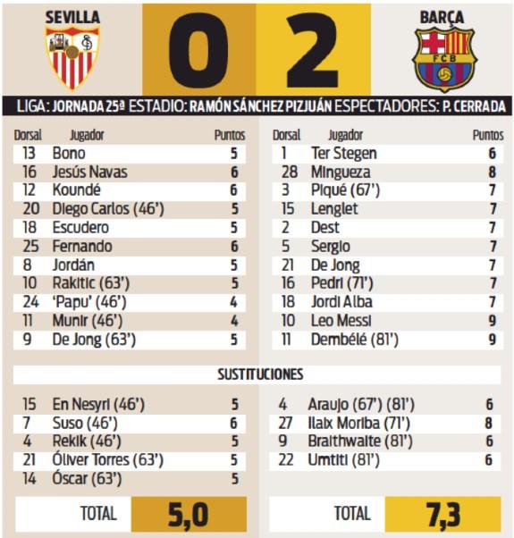 Sevilla 0-2 Βαθμολογία παίκτη της Βαρκελώνης Sport 2021