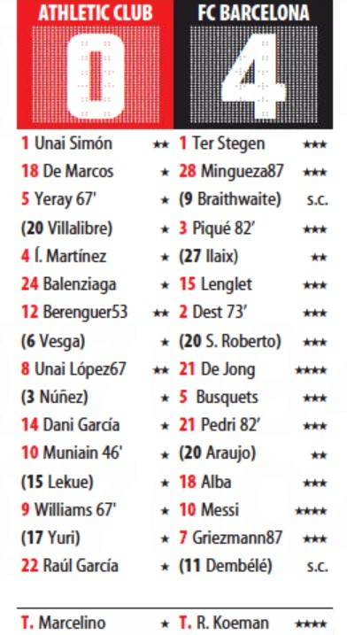 Athletic Club vs Barcelona Spanish Cup 2021 Player Ratings
