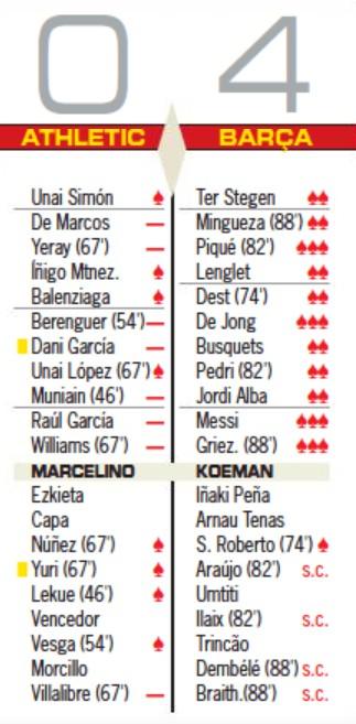 Bilbao 0-4 Barcelona 2021 Copa del Rey Player Ratings 2021