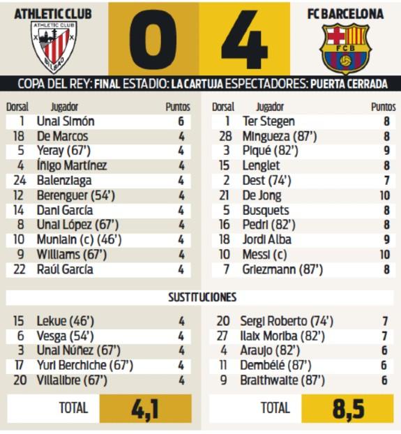 Bilbao Barca Spanish Cup Final Ratings 2021