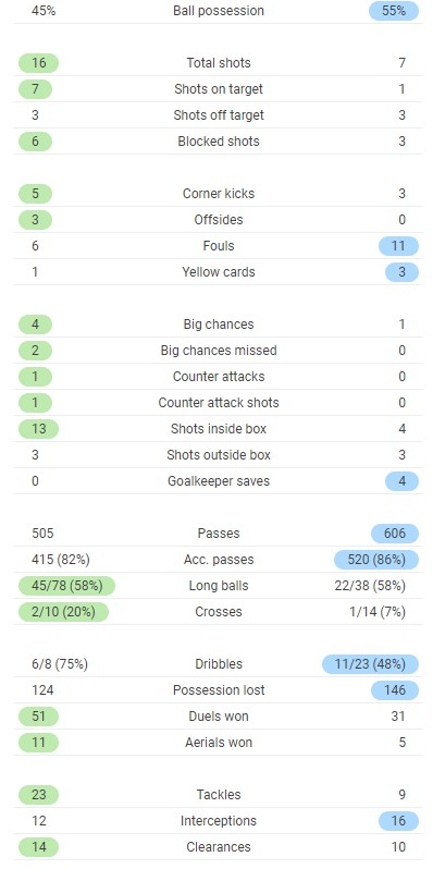 Full Time Post Match Stats Real Madrid 3-1 Liverpool 2021