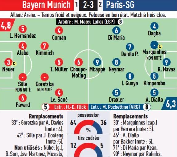 L'Equipe ratings Bayern vs PSG 7 April 2021
