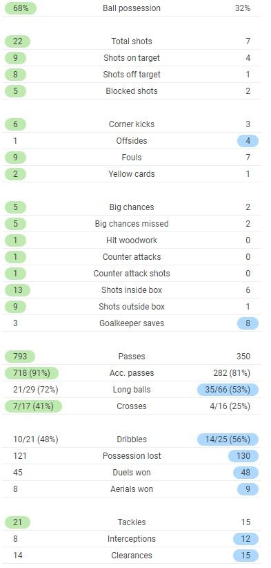 LFC 1-1 NUFC Full Time Post Match Stats