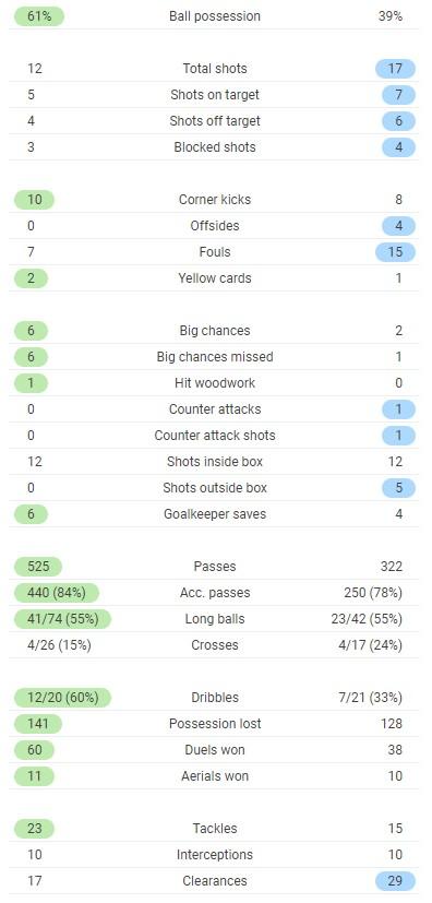 LUFC 1-1 LFC Full Time Post Match Stats 2021