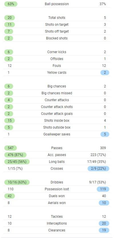 Man utd 6-2 Roma Full Time Post Match Stats 2021
