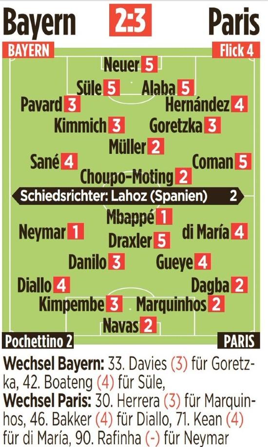 Player Ratings Bayern 2-3 PSG Bild Newspaper 2021
