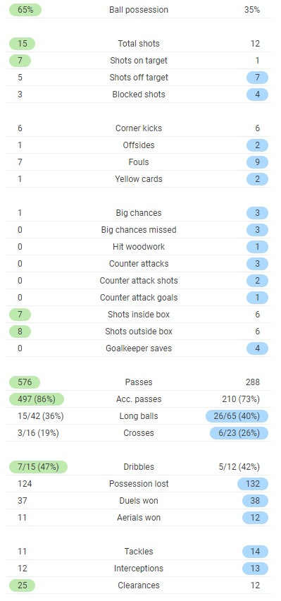 Arsenal 3-1 West Brom Stats 2021 Full Time Post Match