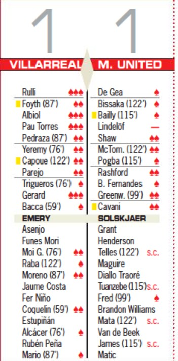 Europa League Final Player Ratings 2021 AS Newspaper