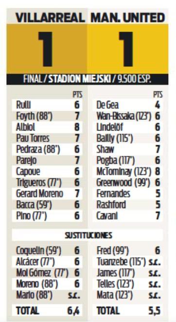 Player Ratings Villarreal Man United 2021