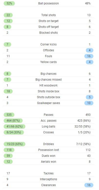 Roma 3-2 Man Utd Stats 2021