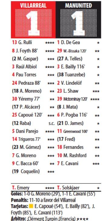 Villarreal MU Player Ratings 2021 UEL Final Mundo Deportivo