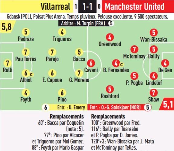 Villarreal vs Man Utd 2021 Europa League Final Ratings