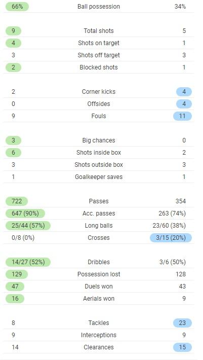 Belgium 3-0 Russia Match Stats 2021