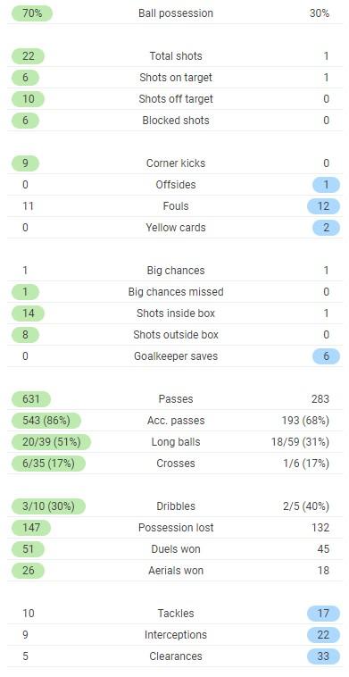 Denmark 0-1 Finland Full Time Post Match Stats