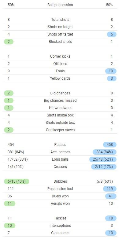 England 1-0 Croatia Match Stats Full Time Euro 2021