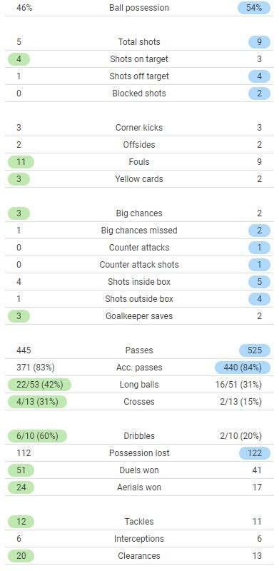 England 2-0 Germany Match Stats Euro 2021