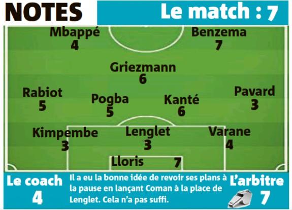 France player ratings vs Switzerland Euro 2021 Nice Matin